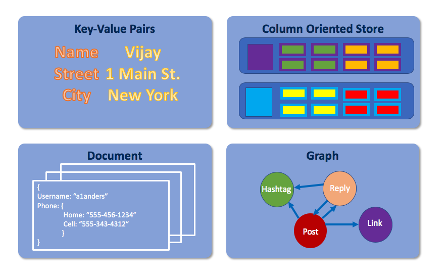 The four types of non-relational databases are key-value pairs, column-oriented stores, document-oriented systems, and graphs.