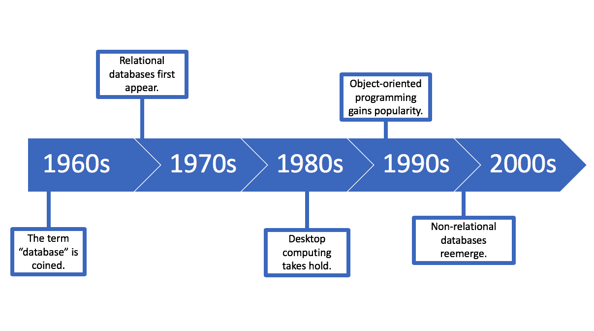 A timeline outlining the history of databases and desktop computing from the 1960s to the 2000s