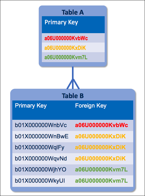 Two related database tables are shown. Table A has a primary key column. Table B has both primary key and foreign key columns. The foreign key column from Table B references the primary key column from Table A.