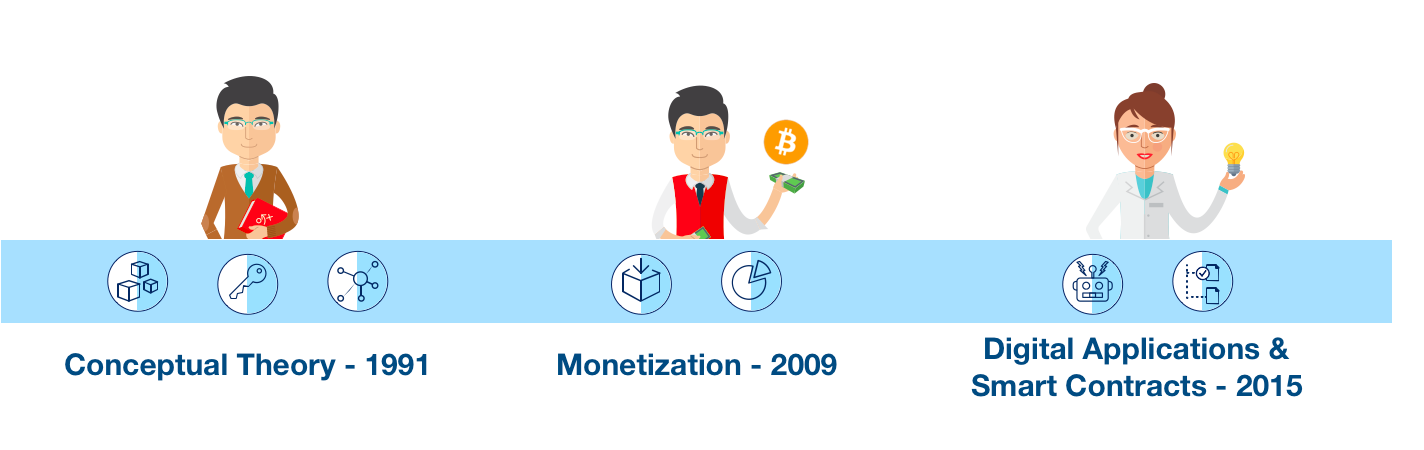 The history of blockchain began in the '90s with theory, became famous through the Bitcoin use case in 2008, and has been in development in the past decade.