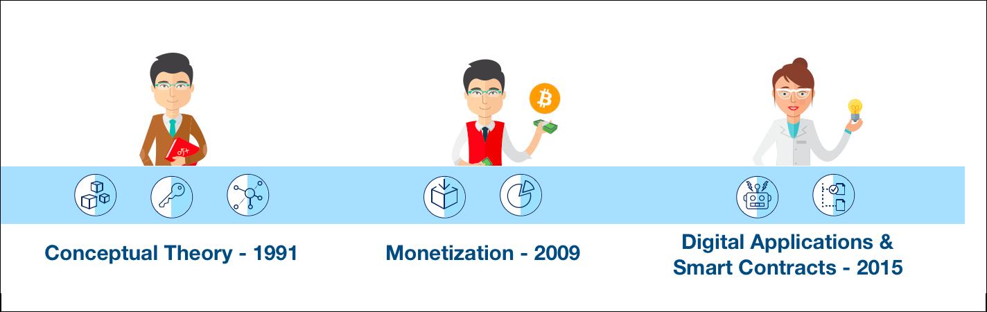 ブロックチェーンの歴史は 1990 年代に理論として始まりました。2008 年にはビットコインの使用事例で有名になり、この 10 年ほど発展してきました。