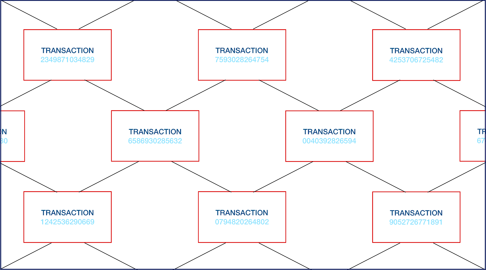 A network of transactions represented by blocks.