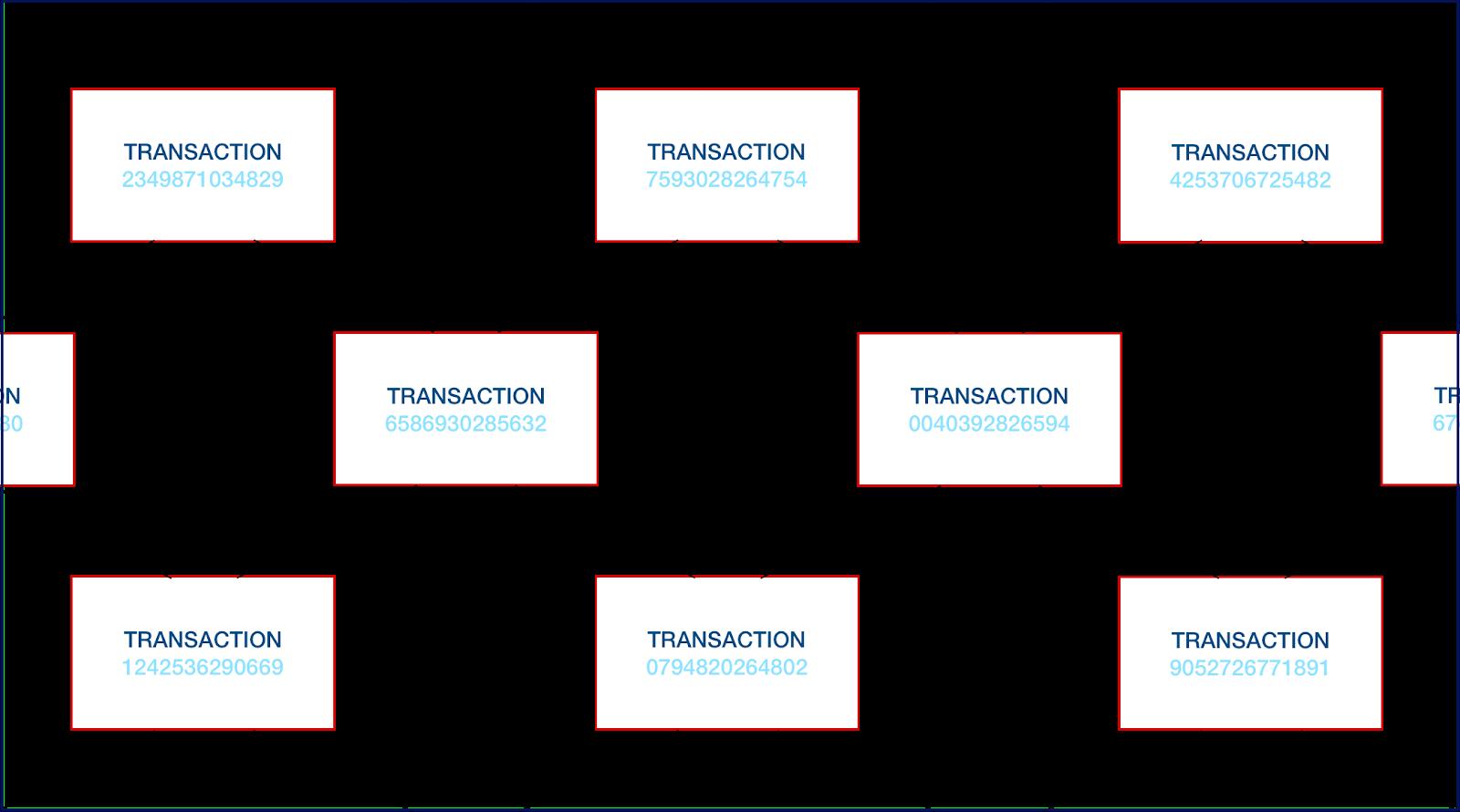 取引のネットワークはブロックで表現されます。
