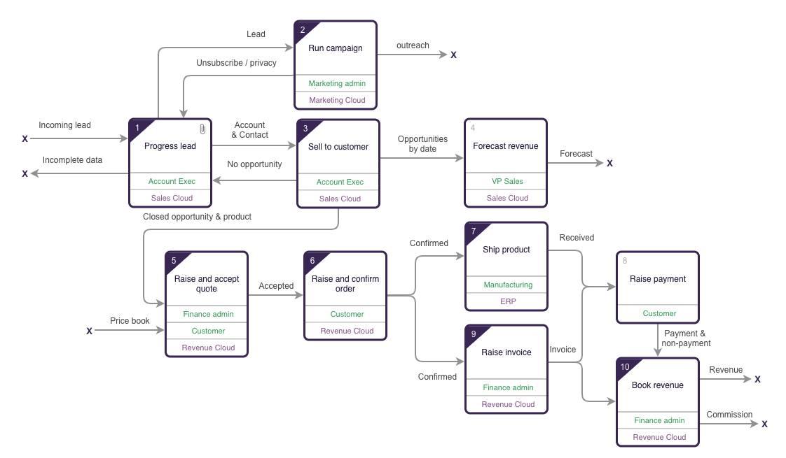 Top level lead-to-cash process diagram