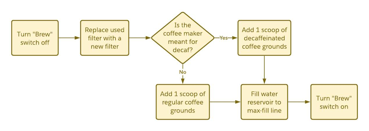 Process flow of brewing a replacement pot of coffee