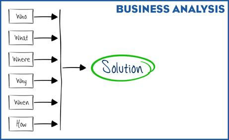 Image showing the six questions pointing to the word solution