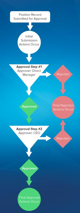 Gráfico en el que se muestra un proceso de aprobación de ejemplo.