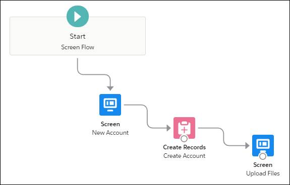 Connecting New Account to Create Account and Create Account to Upload Files