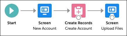 [New Account (新規取引先)] を [Create Account (取引先の作成)] に接続し、[Create Account (取引先の作成)] を [Upload Files (ファイルのアップロード)] に接続します。