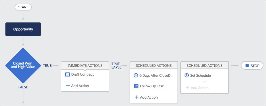 Un ejemplo de un proceso con un nodo de criterios, una acción inmediata y una acción programada.