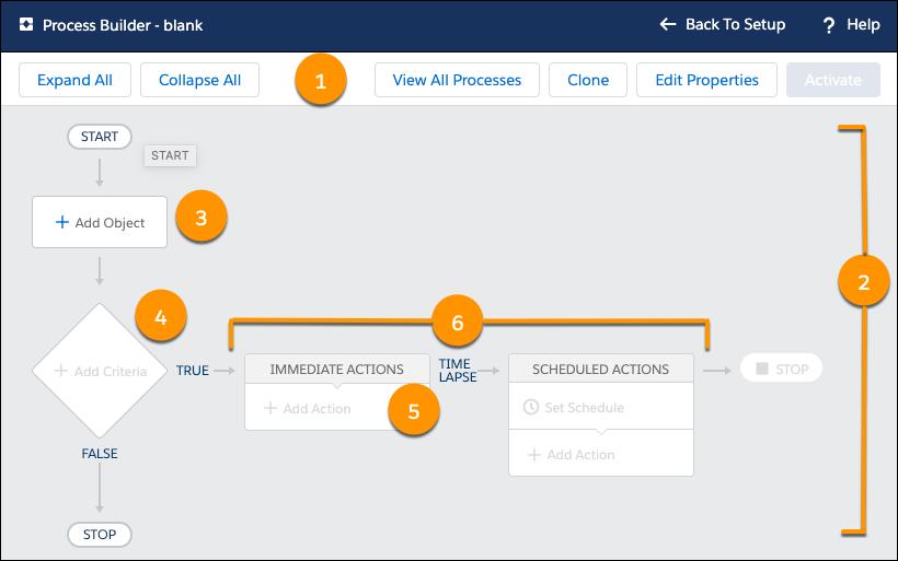 プロセスビルダーユーザインターフェースのスクリーンショット