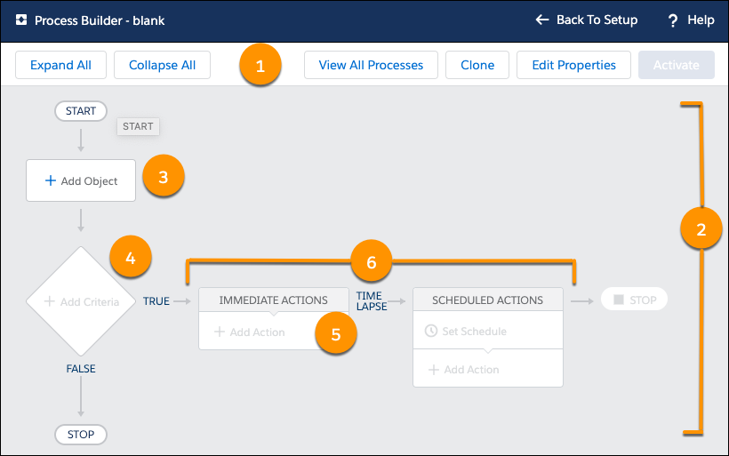 Instantâneo que mostra a interface de usuário do Process Builder