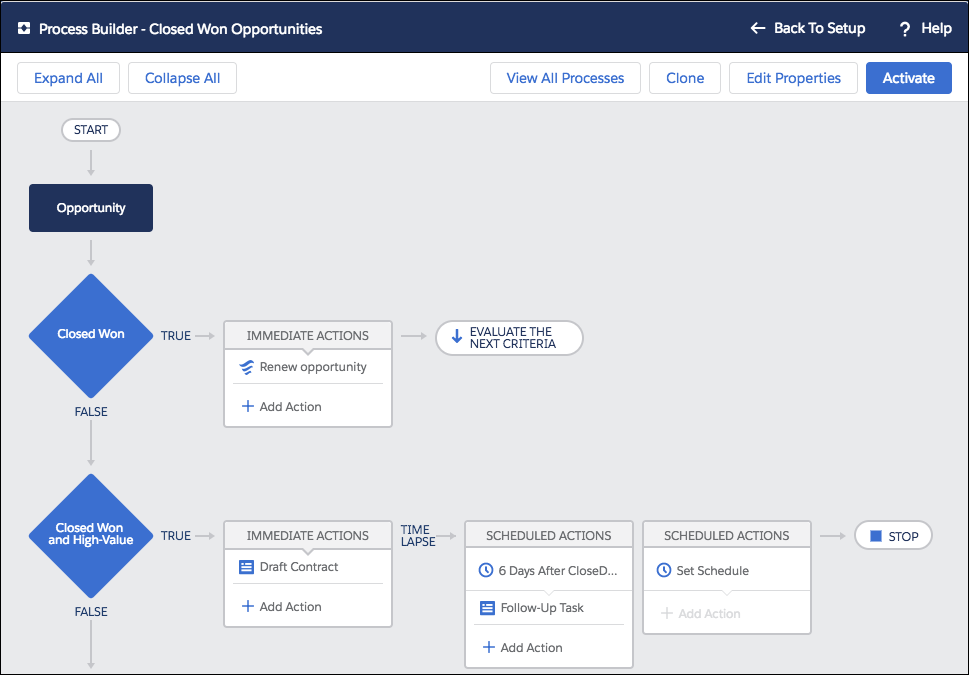 A sample business process configured in Process Builder