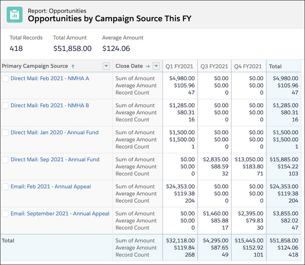 An Opportunities report type by campaign by quarter