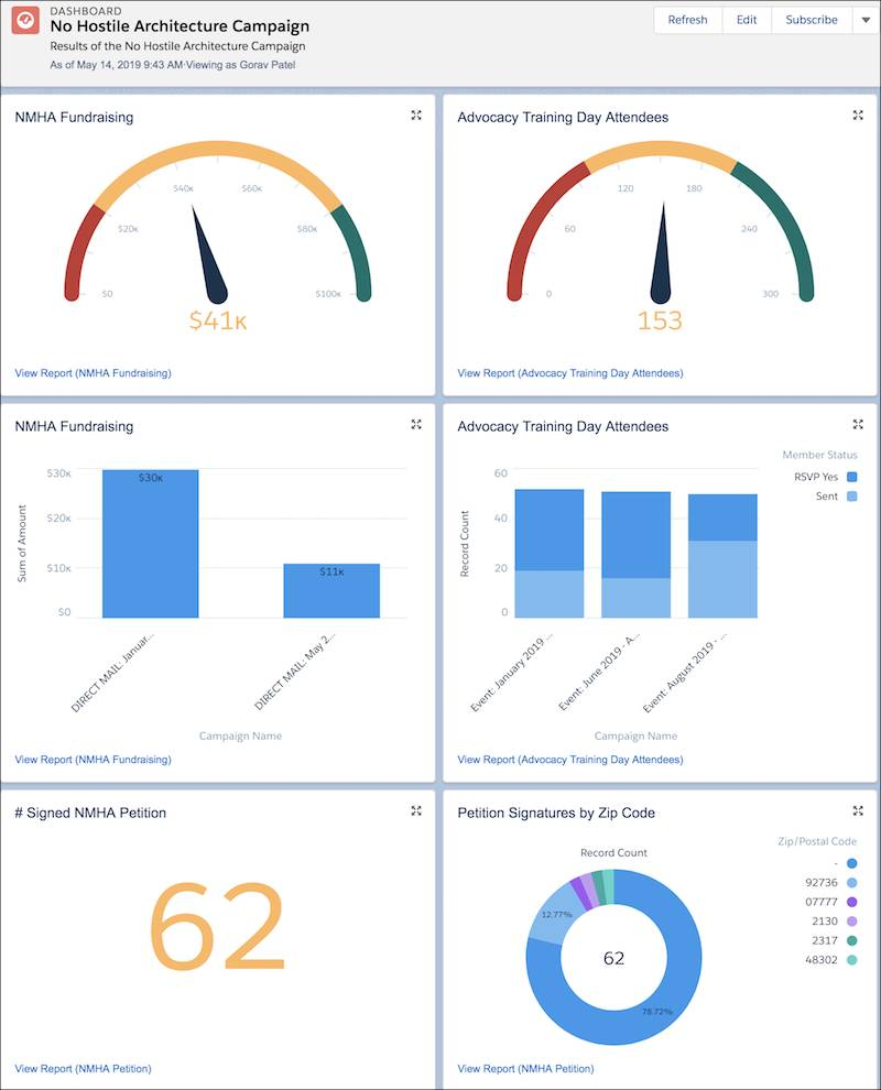 Example dashboard with six components