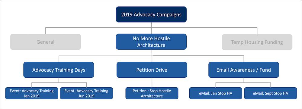 NMH's campaign hierarchy, with a strategic focus at the top, a level of campaigns beneath that for organizing initiatives, and individual campaigns at the bottom.