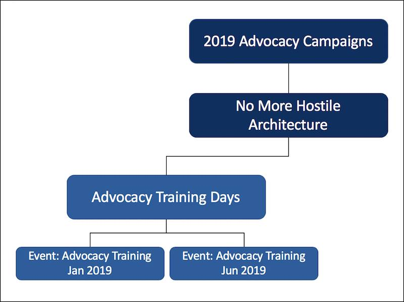 NMH's campaign hierarchy, focusing on the Advocacy Training Days section.