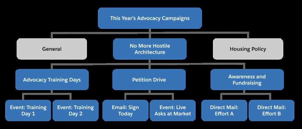No More Hostile Architecture (敵対的建造物の阻止) キャンペーンを中心とする NMH のキャンペーン階層。最上位に戦略目標が示され、その下のキャンペーンレベルにイニシアティブがまとめられ、一番下に個々のキャンペーンが示されています。