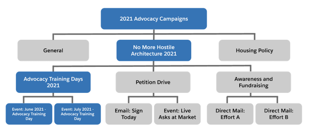 NMH のキャンペーン階層の Advocacy Training Days (アドボカシートレーニングデー) のセクションを拡大表示