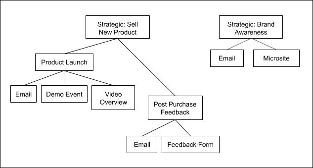 Margaret's three-level hierarchy with strategic initiatives at the top, her product launch in the middle, and individual campaigns at the bottom.