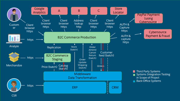 The two flows - the customer and catalog feeds - are now in the diagram.