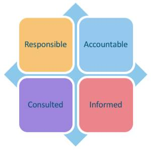 RACI stands for responsible, accountable, consulted, and informed.