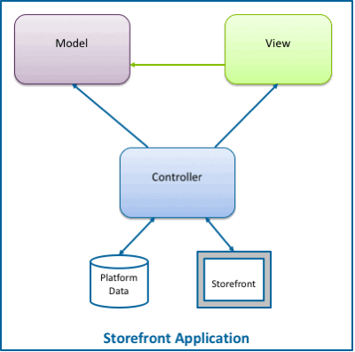 The MVC architecture - Model, View, and Controller