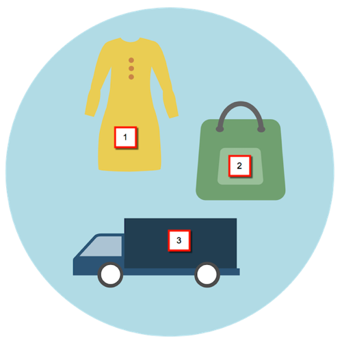 A circle contains a dress, a shopping bag, and a box truck, representing product, order, and shipping promotions