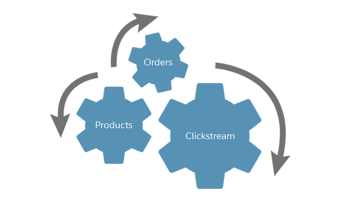 Data includes orders, products, and clickstream.