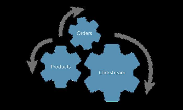Os dados incluem pedidos, produtos e fluxo de cliques.