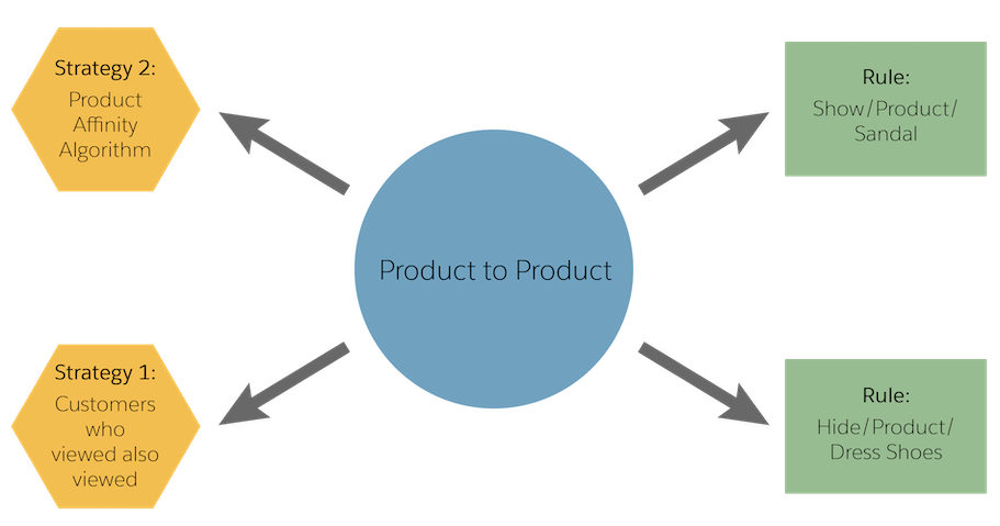 A recommender with the Product to Product recommender type is configured with two strategies and two rules.