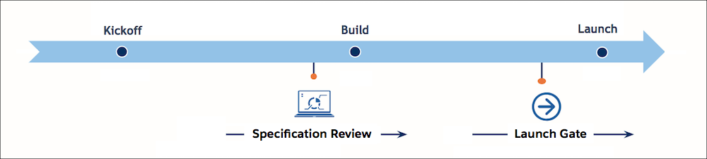 The project timeline shows the SRA specification review before the build phase and SRA Launch Gate before the launch phase.