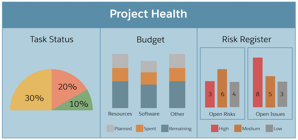 Project health dashboard highlighting task status, budget, and risk info.