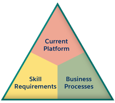 Tri-level assessment: current platform, skill requirements, and business processes