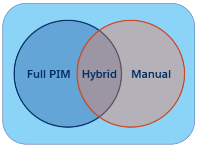PIM, manual, and hybrid systems