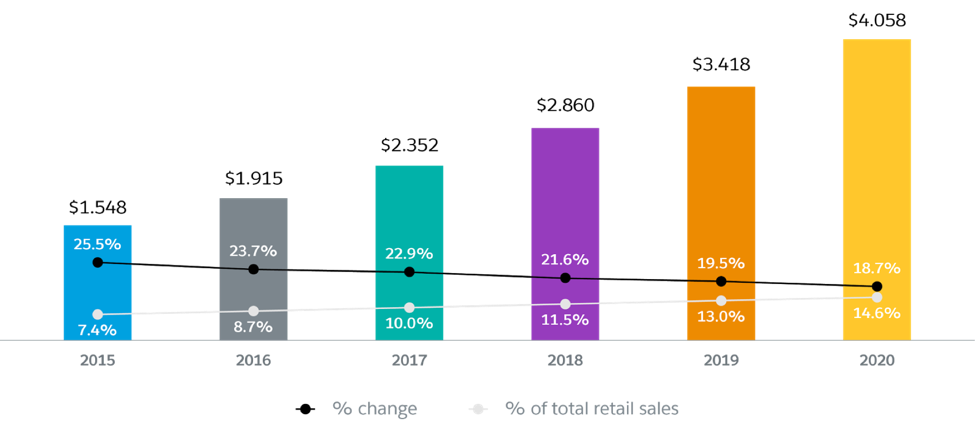 Retail ecommerce Sales Worldwide, 2015 to 2020