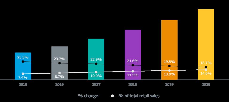 全世界の小売 E コマース売上高、2015 ~ 2020