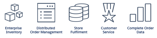 Order Management for B2C Commerce icons