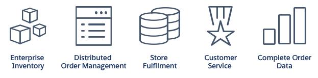 B2C Commerce的订单管理图标