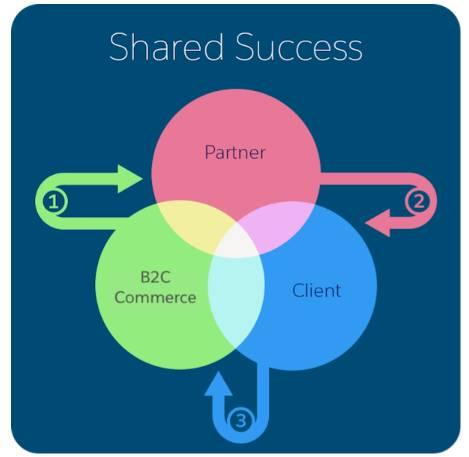 B2C Commerce の成功共有モデル。パートナーがその顧客の成功を分かち合い、B2C Commerce がパートナーの成功を分かち合う様子が示されています。