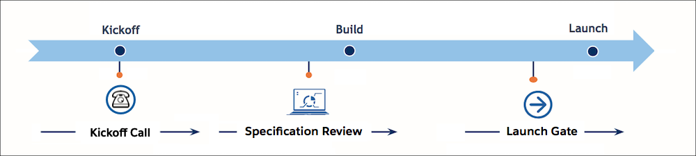 The SRA timeline for your B2C Commerce project: Specification review happens between project kickoff and build. Launch gate happens after you've built it, but before launch.