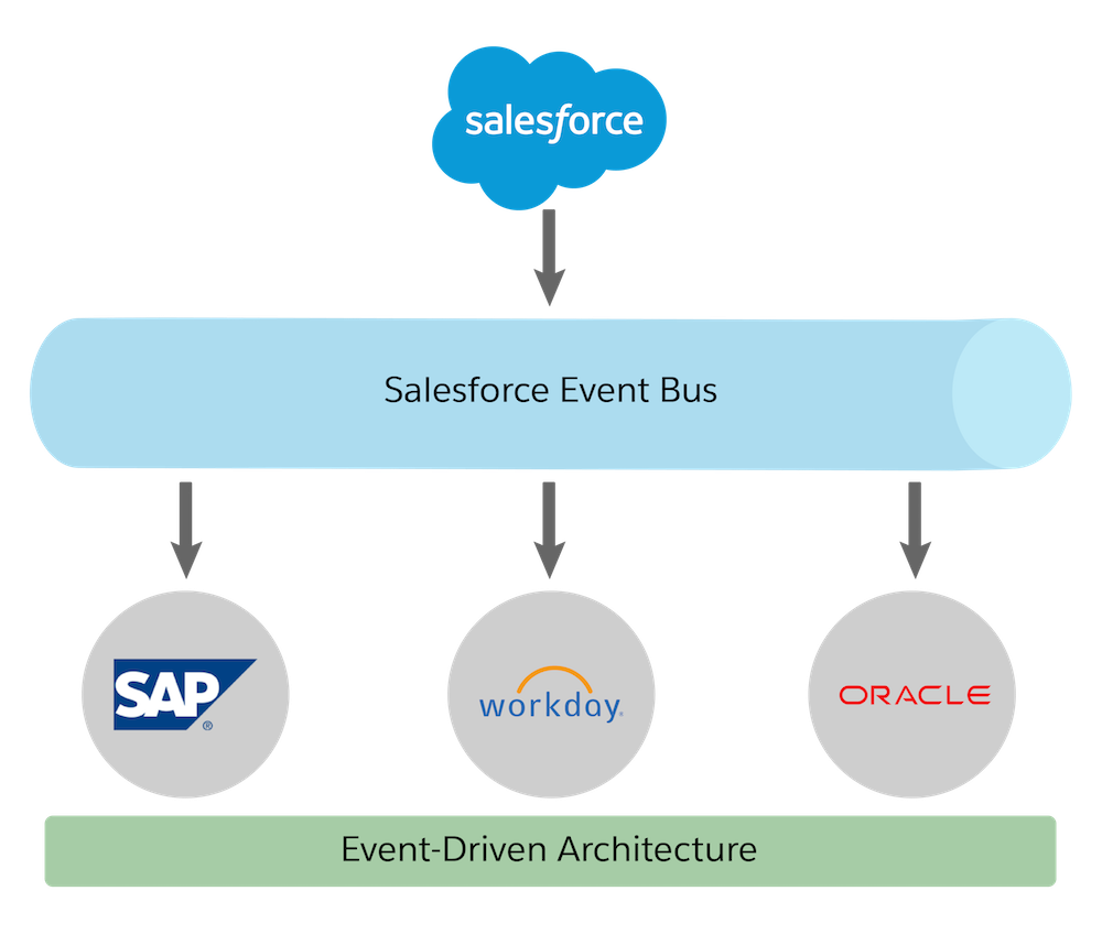 Scale integrations with an event-driven architecture