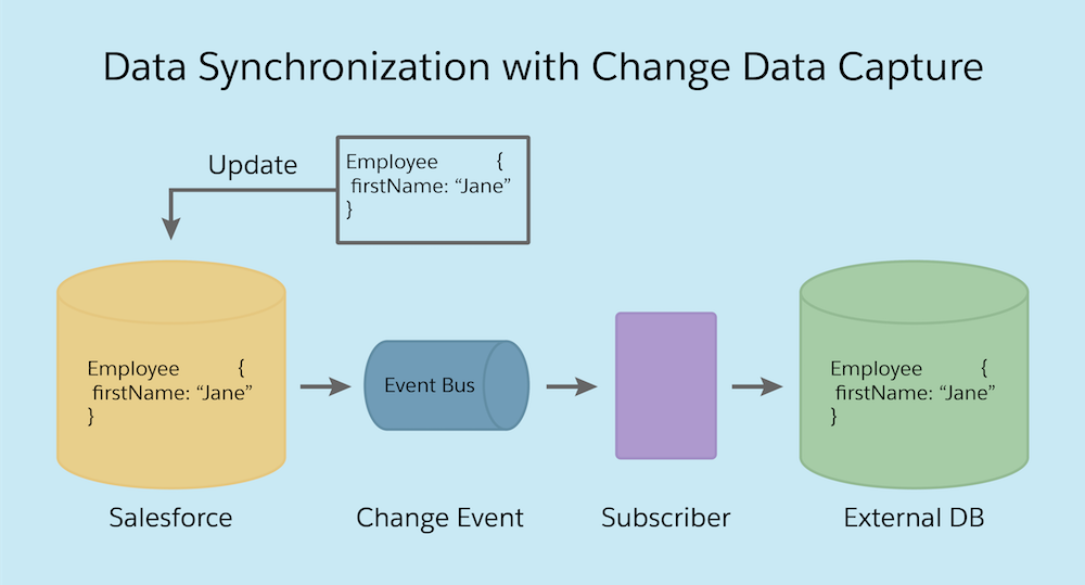変更データキャプチャを使用して Salesforce から外部データベースを更新するプロセス