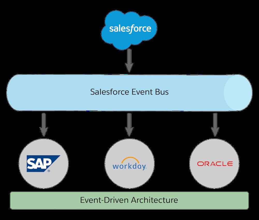 Escalar integrações com uma arquitetura voltada para eventos