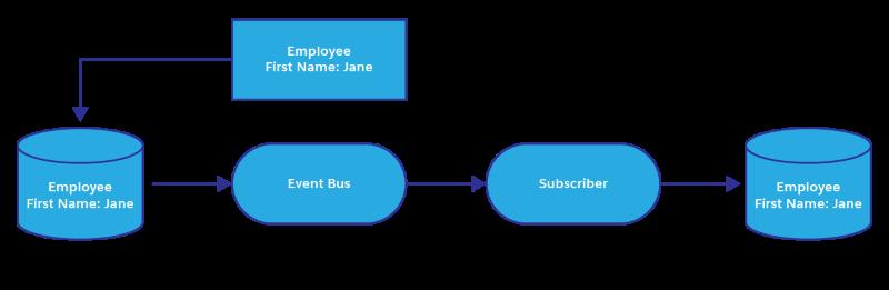 Processo de atualizar um banco de dados externo tendo o Salesforce como origem usando o Change Data Capture
