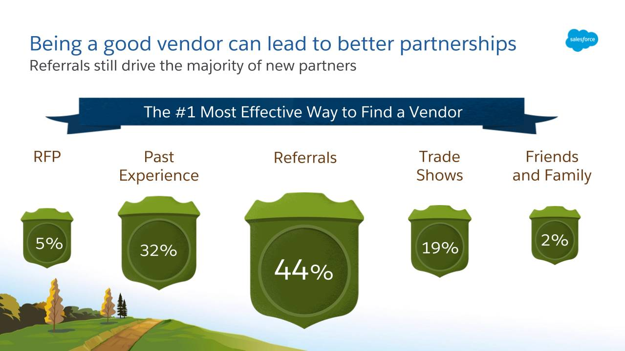 Referrals, at 44 percent, are by far the most effective way to find a vendor, compared to RFPs, past experience, trade shows, or friends and family.