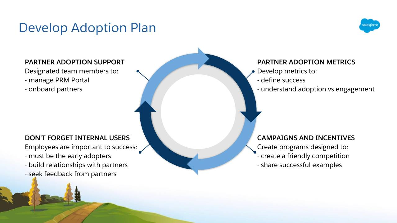 The four interconnected parts of an adoption plan include Partner Adoption Support, Partner Adoption Metrics, Campaigns and Incentives, and participation by Internal Users.