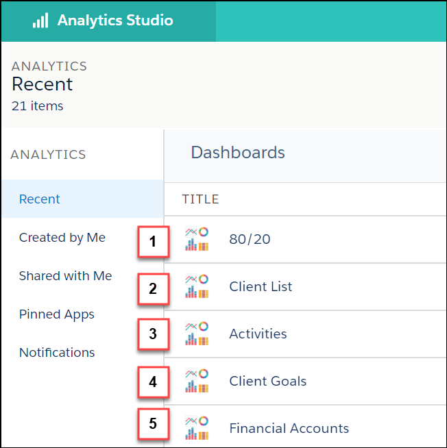 Analytics Studio with the Dashboards tab selected to display five different dashboards: 80/20, Client List, Activities, Client Goals, and Financial Accounts