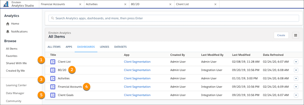 Analytics Studio mit der Registerkarte 'Dashboards', auf der fünf verschiedene Dashboards zur Anzeige ausgewählt sind: '80/20', 'Kundenliste', 'Aktivitäten', 'Kundenziele' und 'Finanz-Accounts'