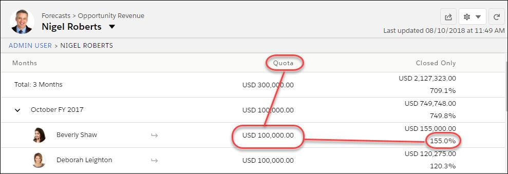 目標と目標達成率の情報を示す Nigel の売上予測ページ